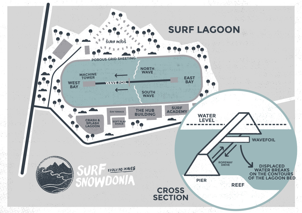 Surf Snowdonia tech overview drawing